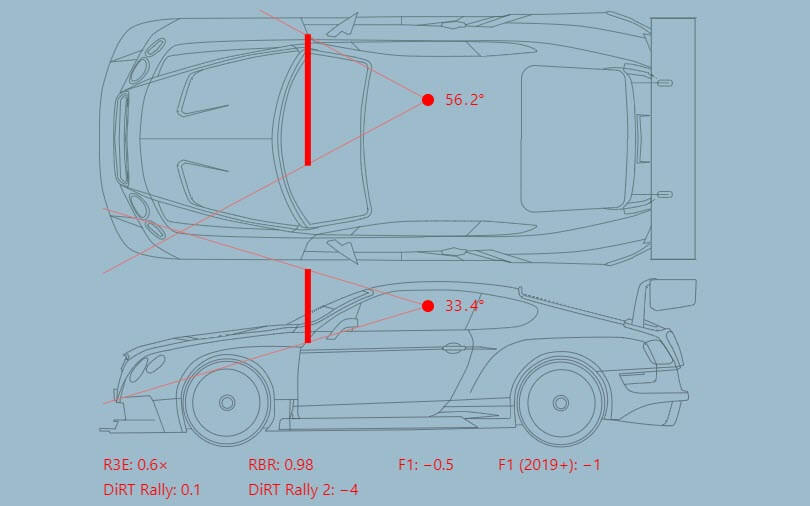 FOV diagram