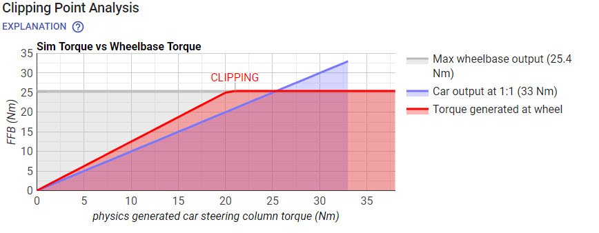 iRacing telemetry clipping at 20Nm